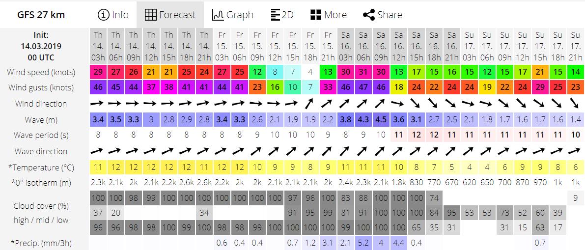 kitesurfing lessons cork ireland