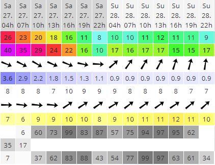 kitesurfing lessons cork